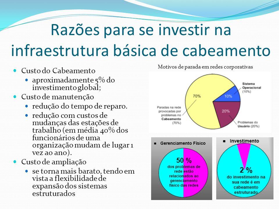 Razões para se investir na infraestrutura básica de cabeamento Custo do Cabeamento aproximadamente 5% do investimento global; Custo de manutenção redução do tempo de reparo.