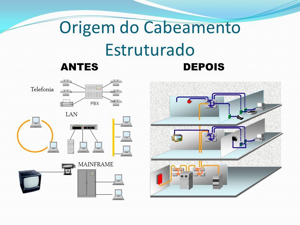 Origem do Cabeamento Estruturado LAN PBX Telefonia ANTES MAINFRAME DEPOIS