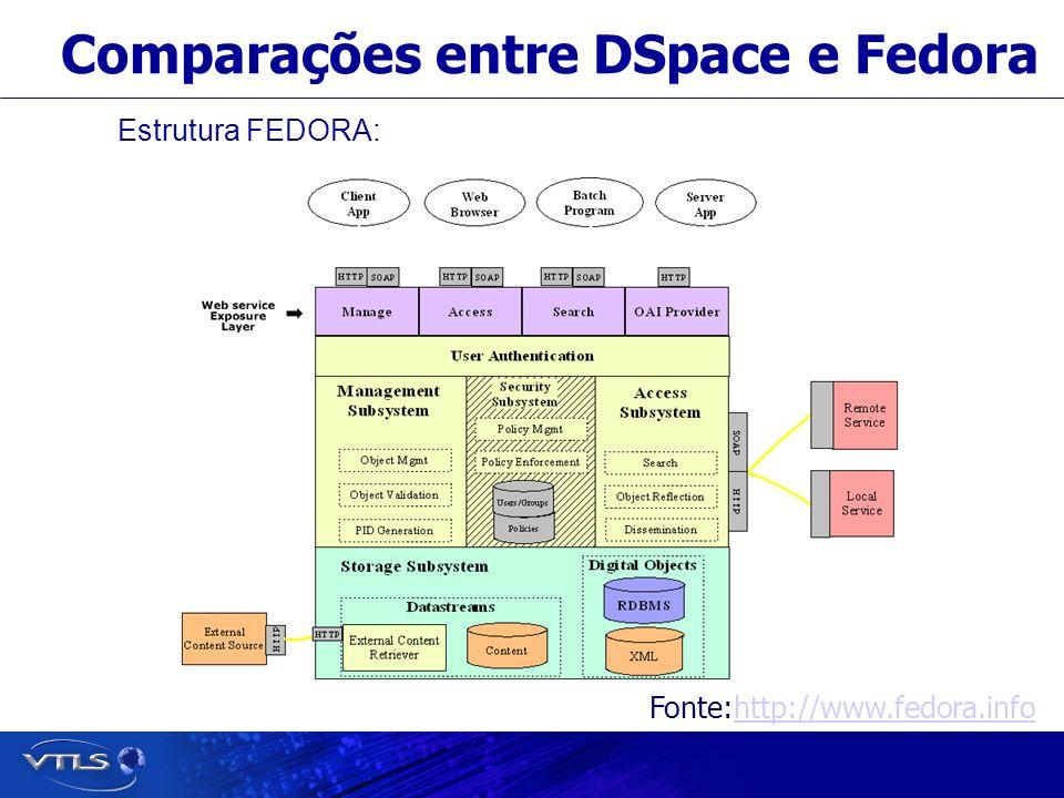 Visionary Technology in Library Solutions Comparações entre DSpace e Fedora Estrutura FEDORA: Fonte:http://www.fedora.infohttp://www.fedora.info