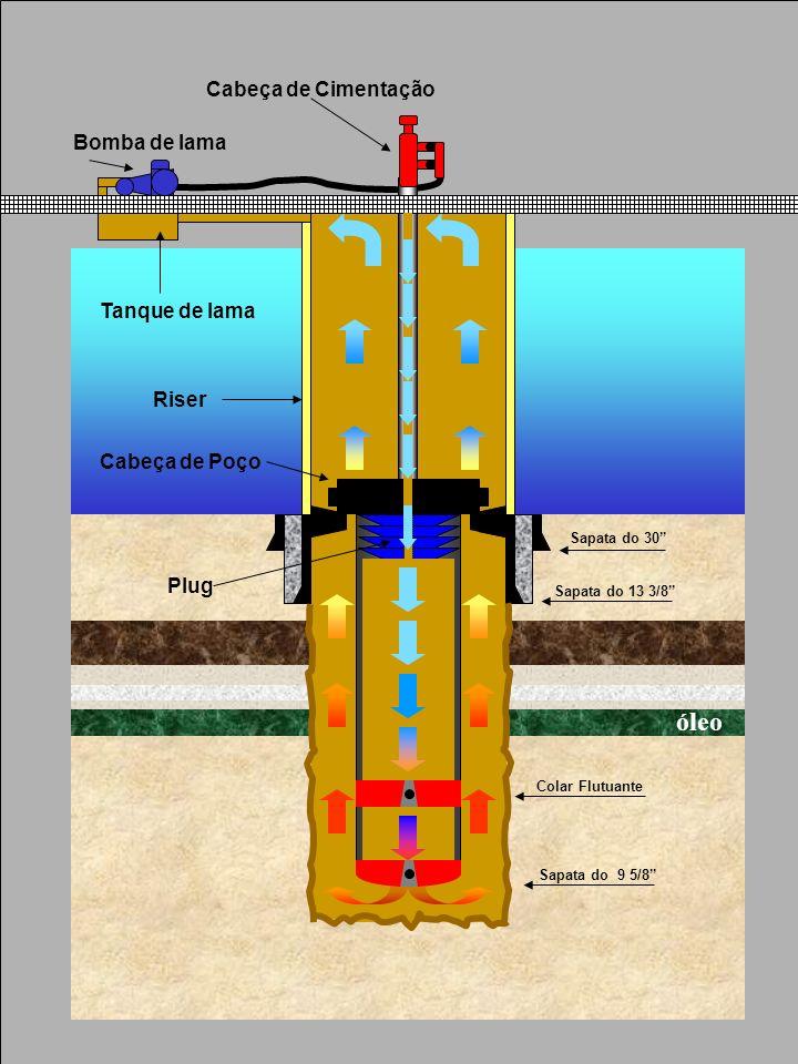 Sapata do 30 Sapata do 13 3/8 Sapata do 9 5/8 Riser Cabeça de Poço Bomba de lama Cabeça de Cimentação Tanque de lama Plug Colar Flutuante óleo