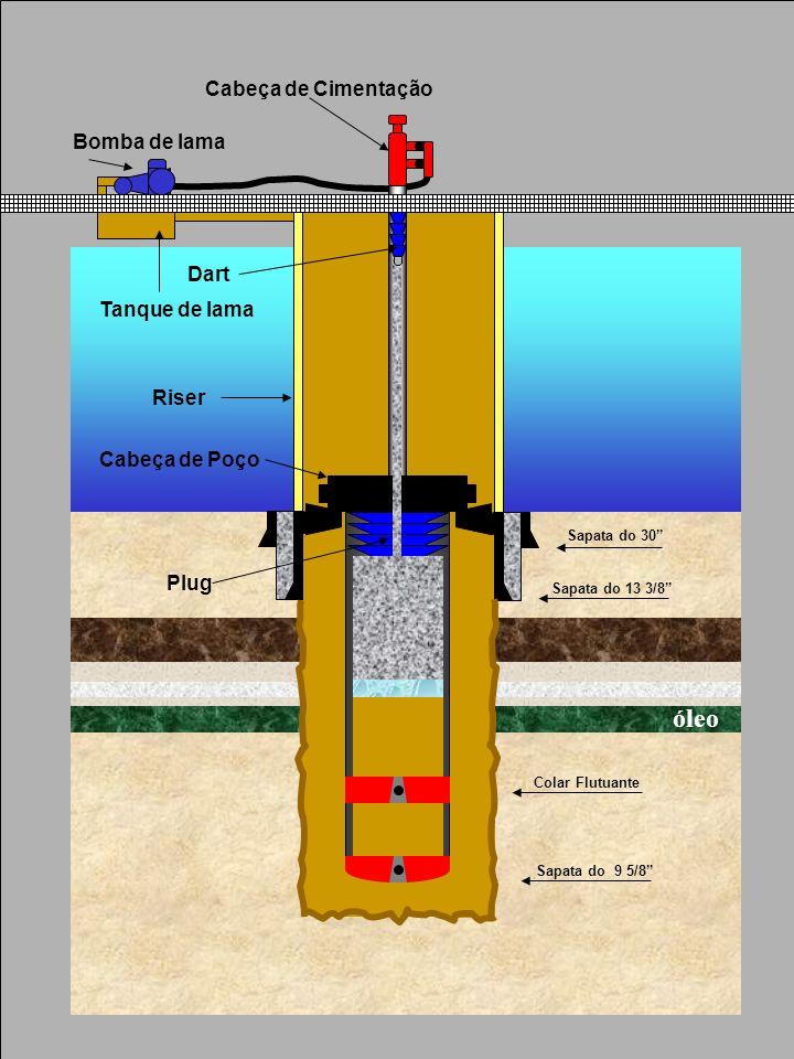 Sapata do 30 Sapata do 13 3/8 Sapata do 9 5/8 Plug Dart Colar Flutuante Riser Cabeça de Poço Bomba de lama Cabeça de Cimentação Tanque de lama óleo