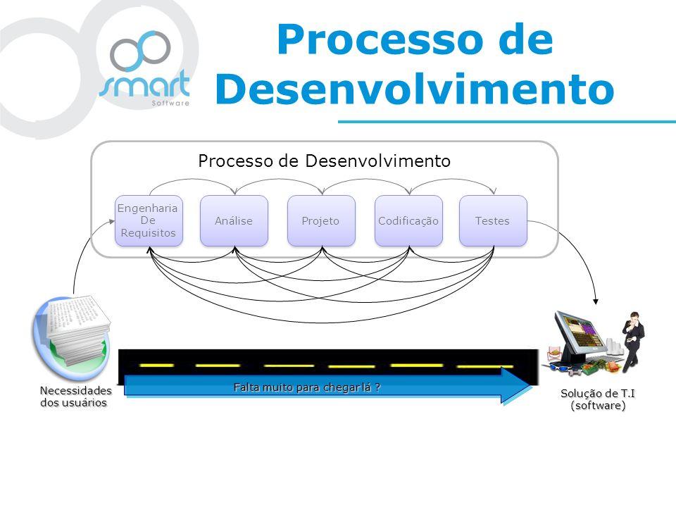 Processo de Desenvolvimento Engenharia De Requisitos Engenharia De Requisitos Necessidades dos usuários Solução de T.I (software) Falta muito para che