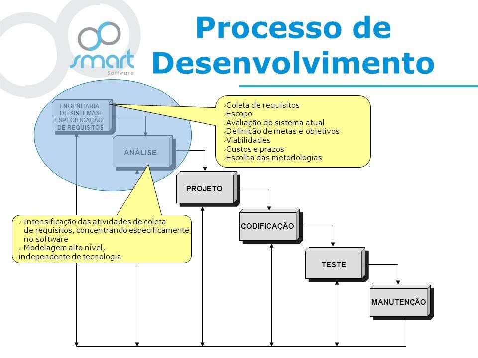 Processo de Desenvolvimento ENGENHARIA DE SISTEMAS/ ESPECIFICAÇÃO DE REQUISITOS ENGENHARIA DE SISTEMAS/ ESPECIFICAÇÃO DE REQUISITOS PROJETO ANÁLISE CO