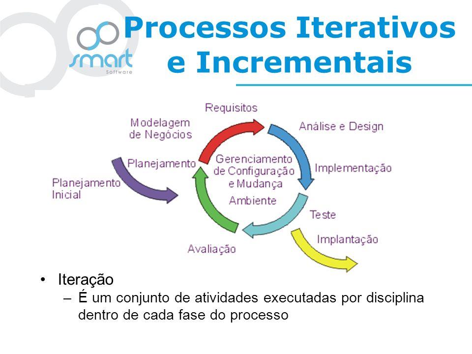 Processos Iterativos e Incrementais Iteração –É um conjunto de atividades executadas por disciplina dentro de cada fase do processo