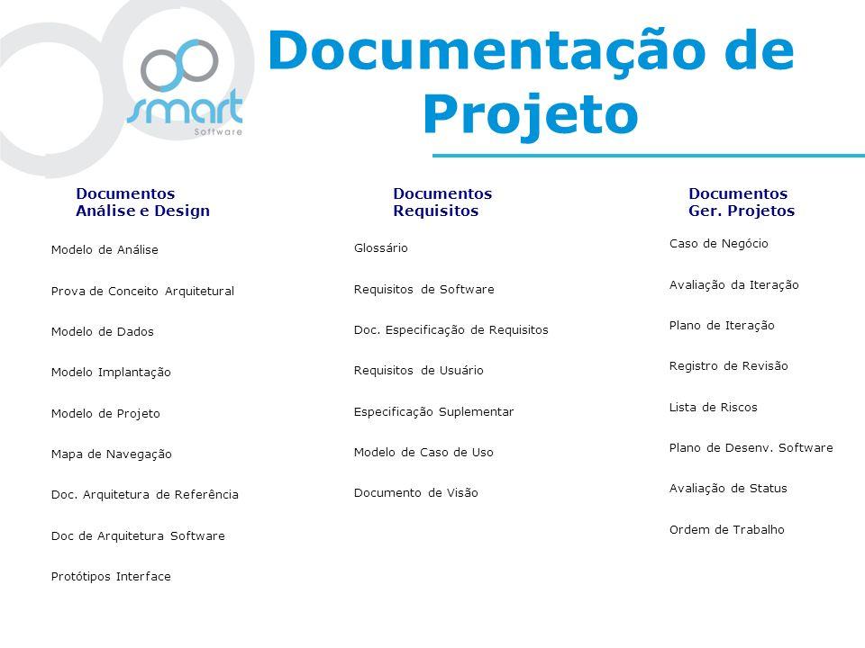 Documentação de Projeto Modelo de Análise Prova de Conceito Arquitetural Modelo de Dados Modelo Implantação Modelo de Projeto Mapa de Navegação Doc. A
