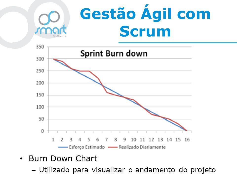 Gestão Ágil com Scrum Burn Down Chart – Utilizado para visualizar o andamento do projeto