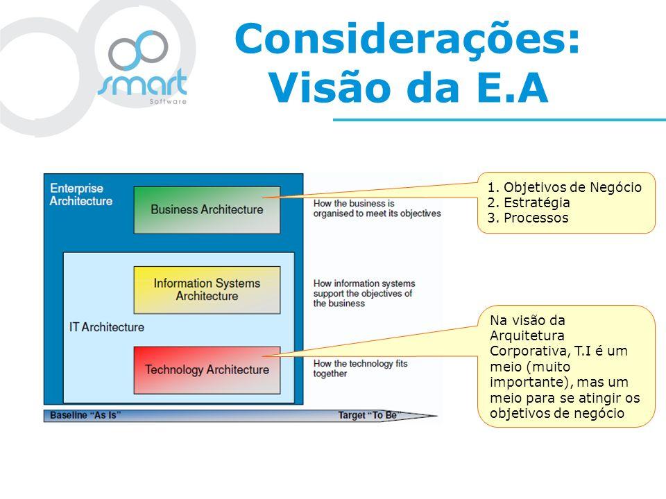 Considerações: Visão da E.A 1.Objetivos de Negócio 2.Estratégia 3.Processos Na visão da Arquitetura Corporativa, T.I é um meio (muito importante), mas
