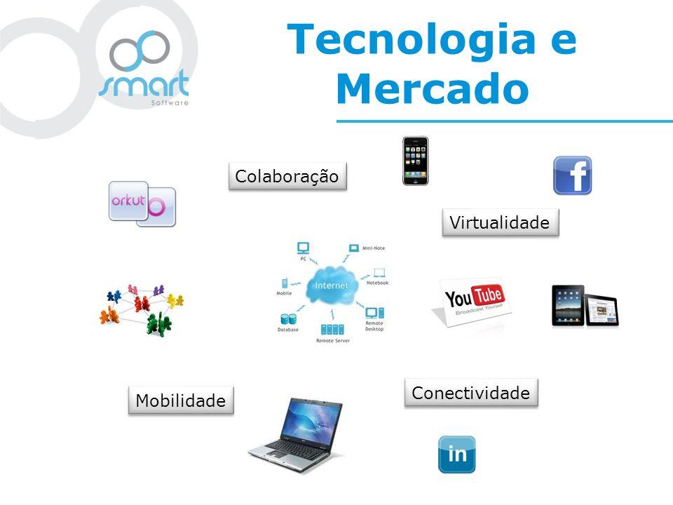 Tecnologia e Mercado Evolução tecnológica mudando a forma de trabalho das pessoas Automatização de processos Home-Office Empresas distribuídas geograficamente