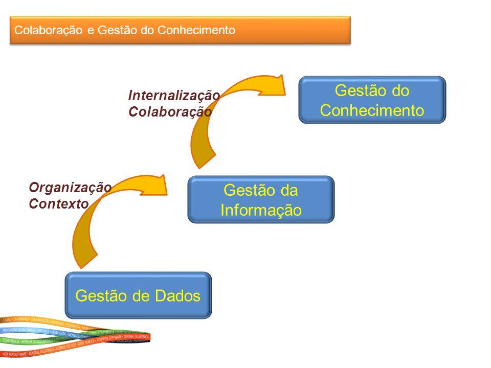 Colaboração e Gestão do Conhecimento Gestão de Dados Gestão da Informação Gestão do Conhecimento Organização Contexto Internalização Colaboração
