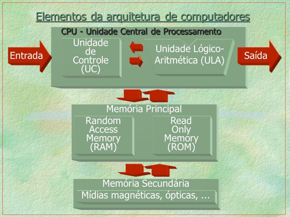 CPU - Unidade Central de Processamento Elementos da arquitetura de computadores Saída Unidade de Controle (UC) Unidade Lógico- Aritmética (ULA) Memóri