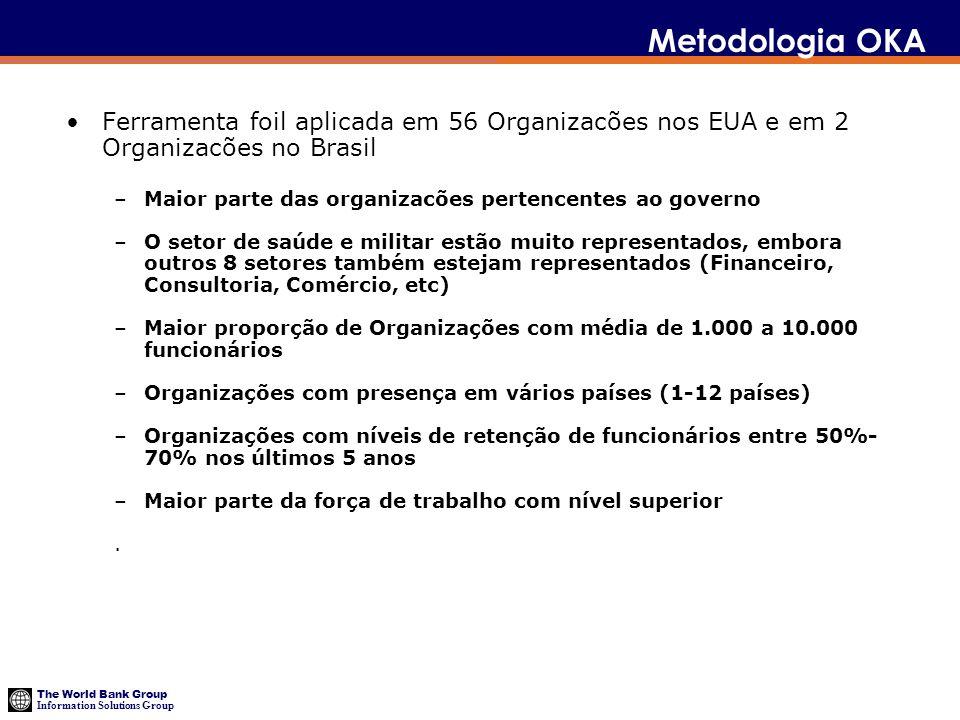 The World Bank Group Information Solutions Group Metodologia OKA Ferramenta foil aplicada em 56 Organizacões nos EUA e em 2 Organizacões no Brasil –Ma