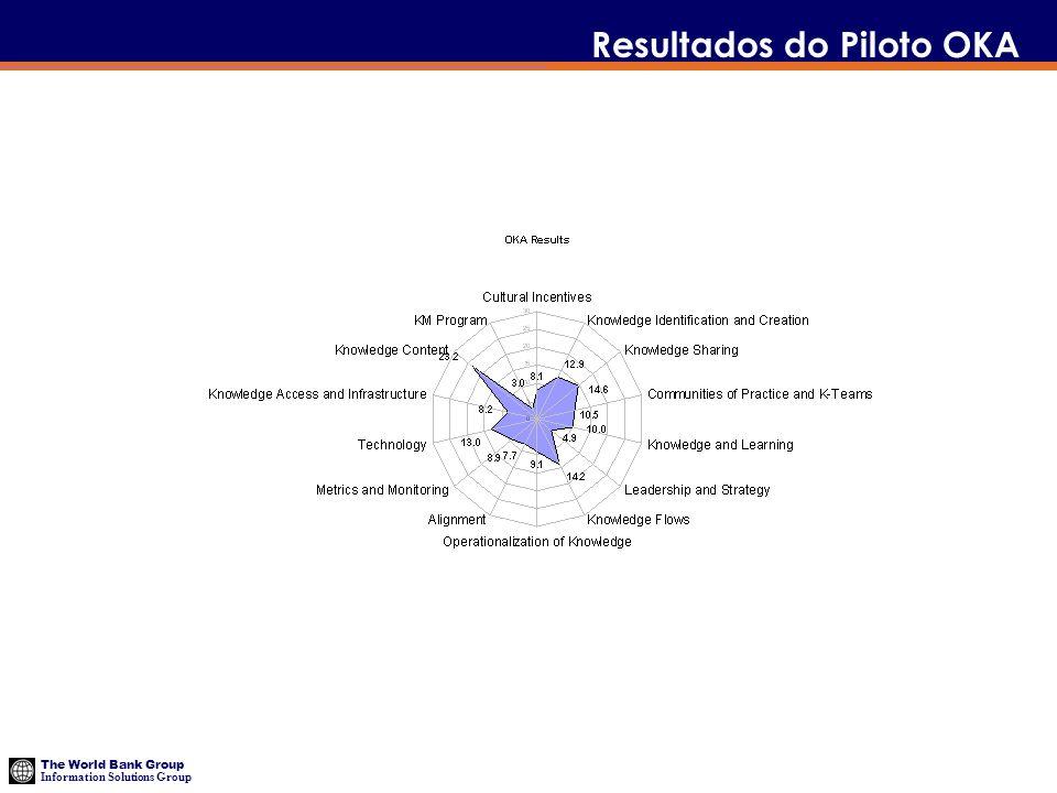 The World Bank Group Information Solutions Group Resultados do Piloto OKA