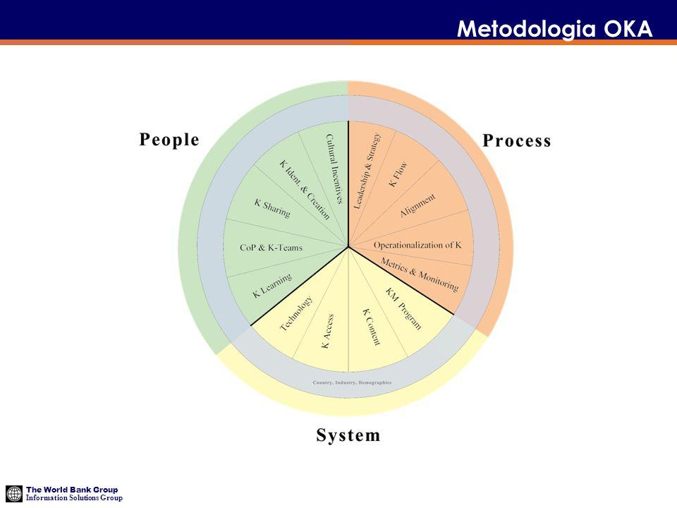 The World Bank Group Information Solutions Group Metodologia OKA A ferramenta OKA inclui três elementos básicos: Pessoas, Processos e Sistemas.