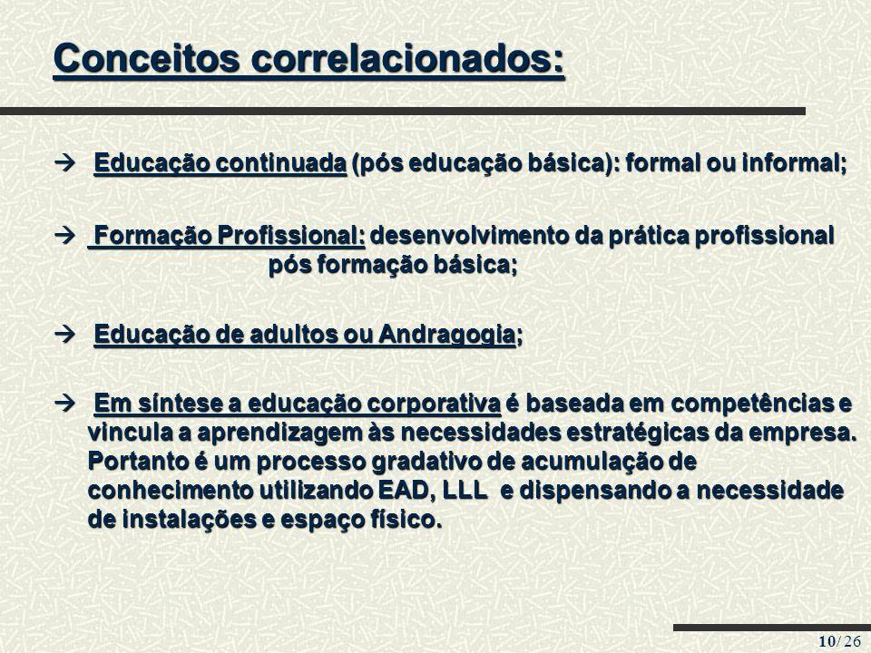 10/ 26 Conceitos correlacionados: Educação continuada (pós educação básica): formal ou informal; Educação continuada (pós educação básica): formal ou