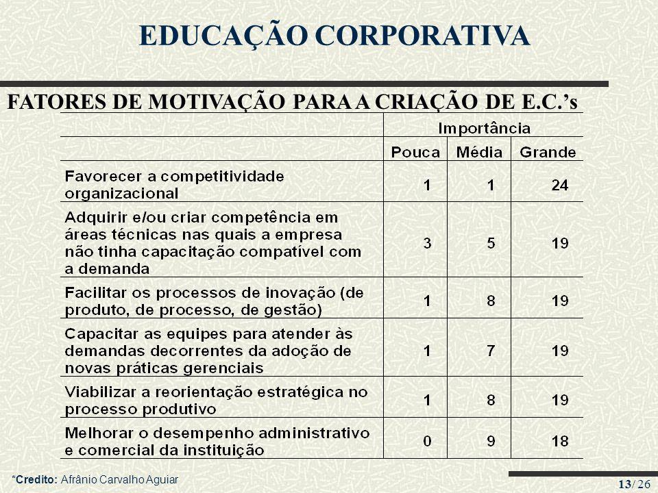 13/ 26 EDUCAÇÃO CORPORATIVA FATORES DE MOTIVAÇÃO PARA A CRIAÇÃO DE E.C.s *Credito: Afrânio Carvalho Aguiar