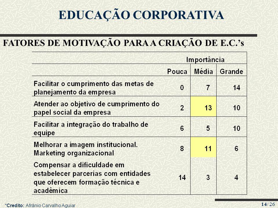 14/ 26 EDUCAÇÃO CORPORATIVA FATORES DE MOTIVAÇÃO PARA A CRIAÇÃO DE E.C.s *Credito: Afrânio Carvalho Aguiar