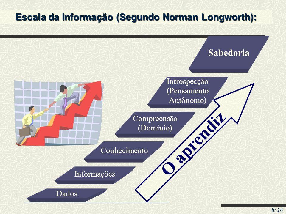 8/ 26 Escala da Informação (Segundo Norman Longworth): Dados Informações Conhecimento Compreensão (Domínio) Introspecção (Pensamento Autônomo) Sabedor