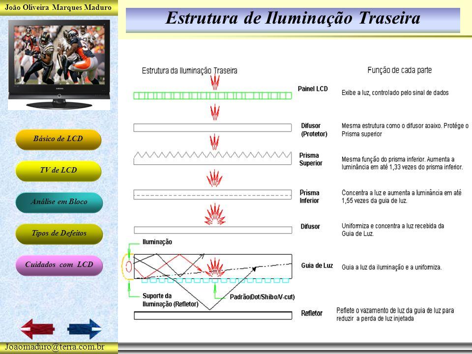 João Oliveira Marques Maduro Básico de LCD TV de LCD Análise em Bloco Tipos de Defeitos Cuidados com LCD Joaomaduro@terra.com.br Estrutura de Iluminação Traseira