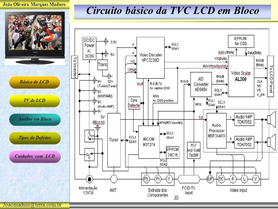 João Oliveira Marques Maduro Básico de LCD TV de LCD Análise em Bloco Tipos de Defeitos Cuidados com LCD Joaomaduro@terra.com.br Circuito básico da TVC LCD em Bloco