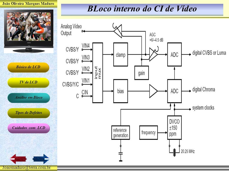 João Oliveira Marques Maduro Básico de LCD TV de LCD Análise em Bloco Tipos de Defeitos Cuidados com LCD Joaomaduro@terra.com.br BLoco interno do CI de Vídeo
