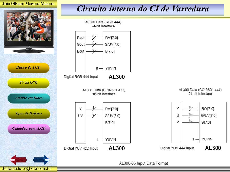 João Oliveira Marques Maduro Básico de LCD TV de LCD Análise em Bloco Tipos de Defeitos Cuidados com LCD Joaomaduro@terra.com.br Circuito interno do CI de Varredura