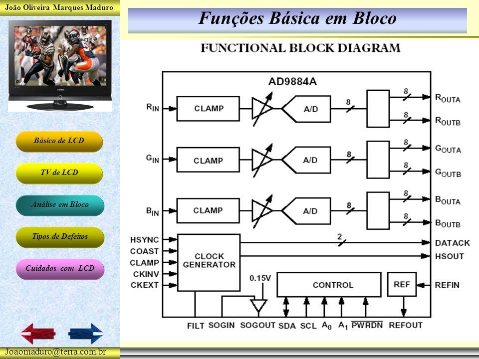 João Oliveira Marques Maduro Básico de LCD TV de LCD Análise em Bloco Tipos de Defeitos Cuidados com LCD Joaomaduro@terra.com.br Funções Básica em Bloco