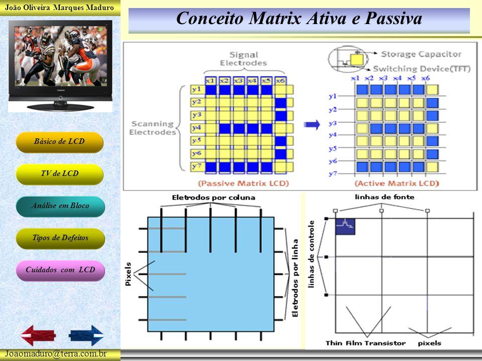 João Oliveira Marques Maduro Básico de LCD TV de LCD Análise em Bloco Tipos de Defeitos Cuidados com LCD Joaomaduro@terra.com.br Conceito Matrix Ativa e Passiva
