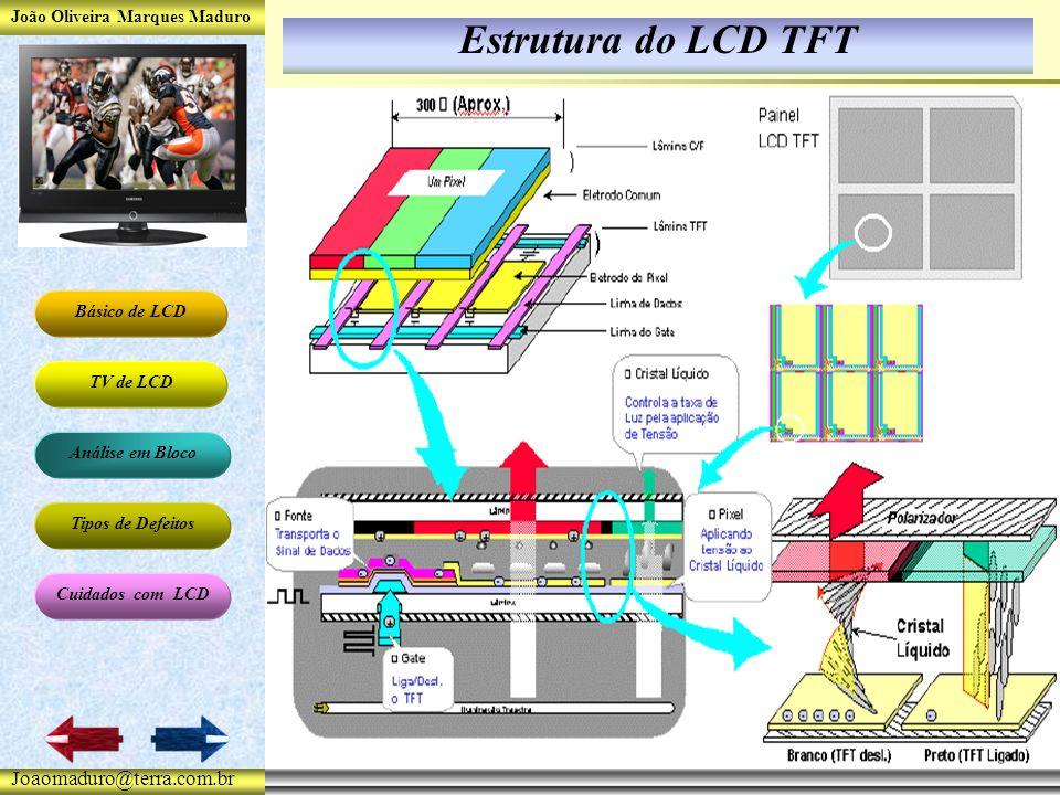 João Oliveira Marques Maduro Básico de LCD TV de LCD Análise em Bloco Tipos de Defeitos Cuidados com LCD Joaomaduro@terra.com.br Estrutura do LCD TFT