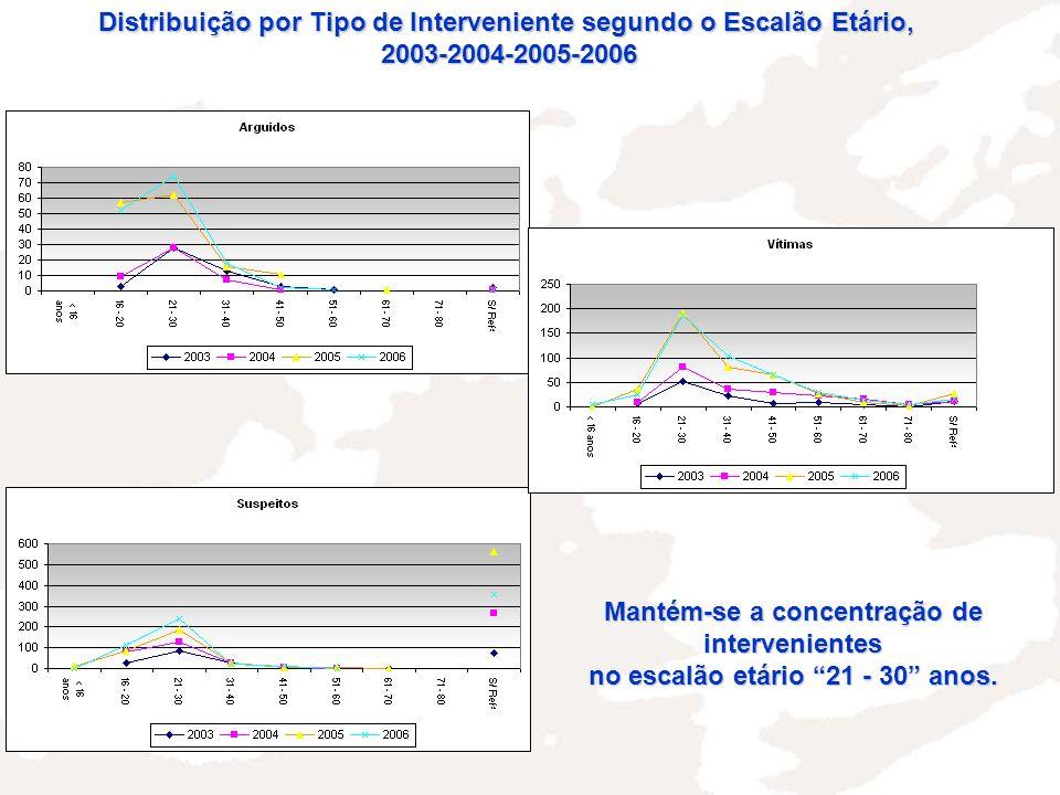 Distribuição por Tipo de Interveniente segundo o Escalão Etário, 2003-2004-2005-2006 Mantém-se a concentração de intervenientes no escalão etário 21 - 30 anos.