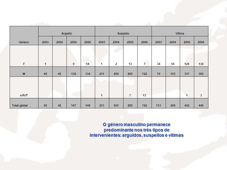 Género ArguidoSuspeitoVítima 200320042005200620032004200520062003200420052006 F1914121373456124138 M494613813421149986572279153317305 s/Rrfª171313 Total global5046147148213501885742113209442446 O género masculino permanece predominante nos três tipos de intervenientes: arguidos, suspeitos e vítimas