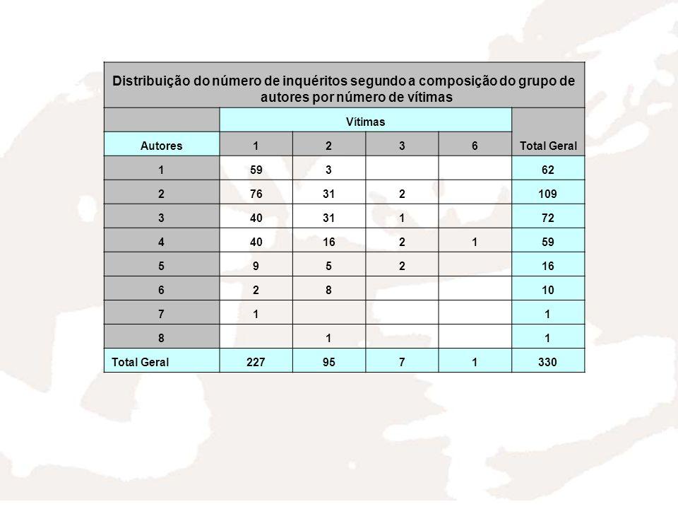 Distribuição do número de inquéritos segundo a composição do grupo de autores por número de vítimas Vítimas Total Geral Autores1236 159362 276312109 34031172 440162159 595216 62810 711 811 Total Geral2279571330