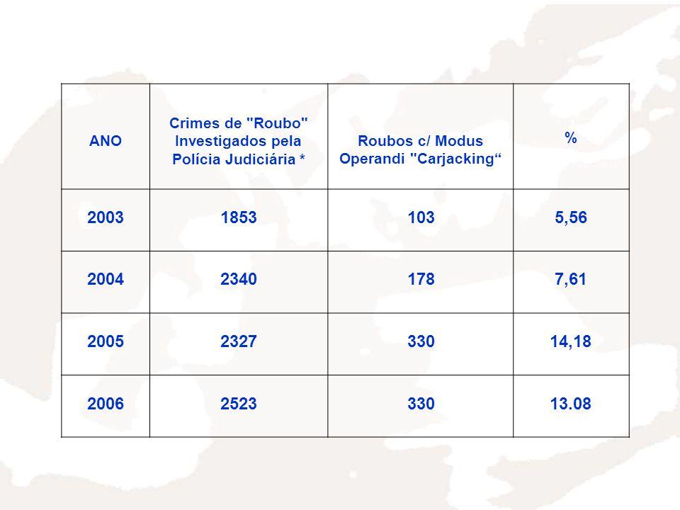 ANO Crimes de Roubo Investigados pela Polícia Judiciária * Roubos c/ Modus Operandi Carjacking % 200318531035,56 200423401787,61 2005232733014,18 2006252333013.08