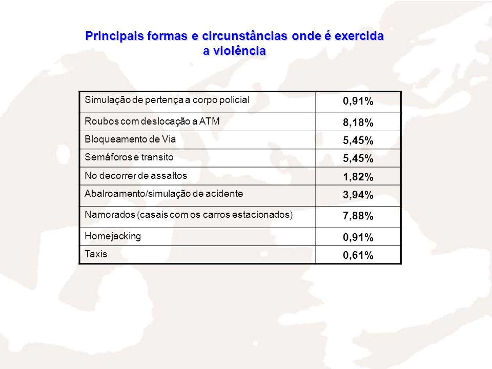 Principais formas e circunstâncias onde é exercida a violência Simulação de pertença a corpo policial 0,91% Roubos com deslocação a ATM 8,18% Bloqueam