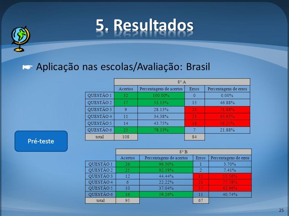 25 Aplicação nas escolas/Avaliação: Brasil Pré-teste 8° A AcertosPercentagens de acertosErrosPercentagens de erros QUESTÃO 132100.00%00.00% QUESTÃO 21