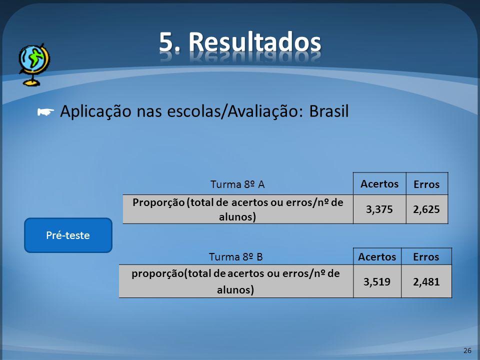 26 Aplicação nas escolas/Avaliação: Brasil Pré-teste Turma 8º A Acertos Erros Proporção (total de acertos ou erros/nº de alunos) 3,3752,625 Turma 8º B