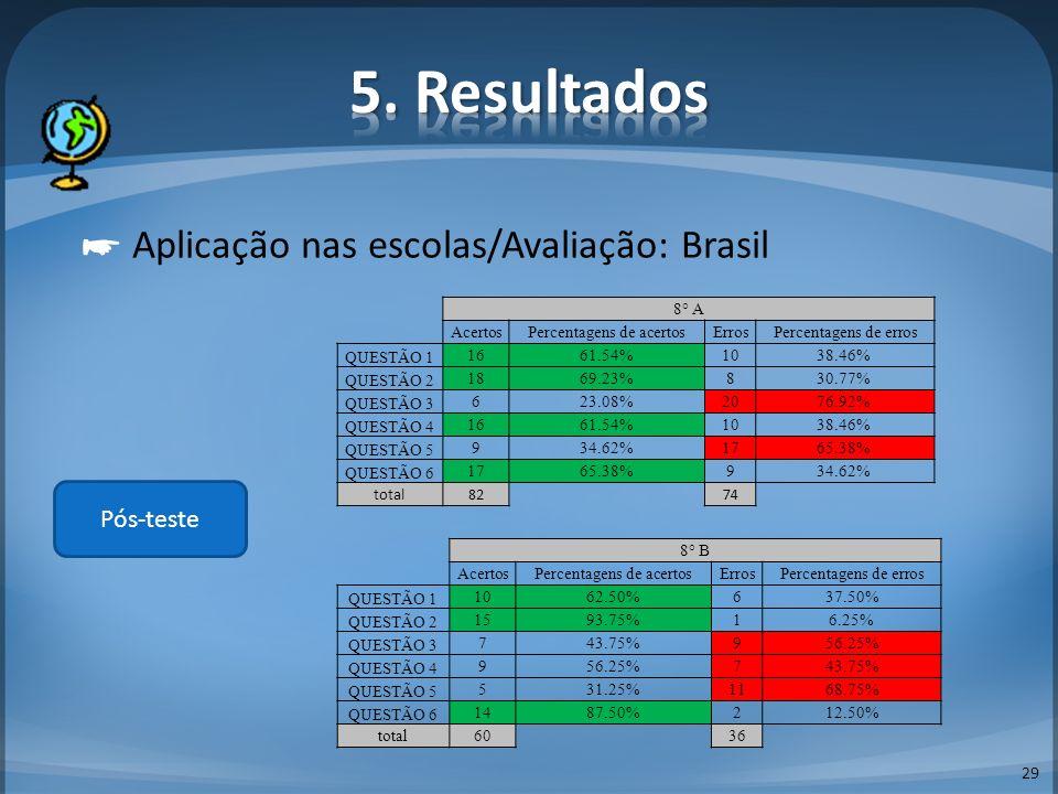 29 Aplicação nas escolas/Avaliação: Brasil Pós-teste 8° A AcertosPercentagens de acertosErrosPercentagens de erros QUESTÃO 1 1661.54%1038.46% QUESTÃO