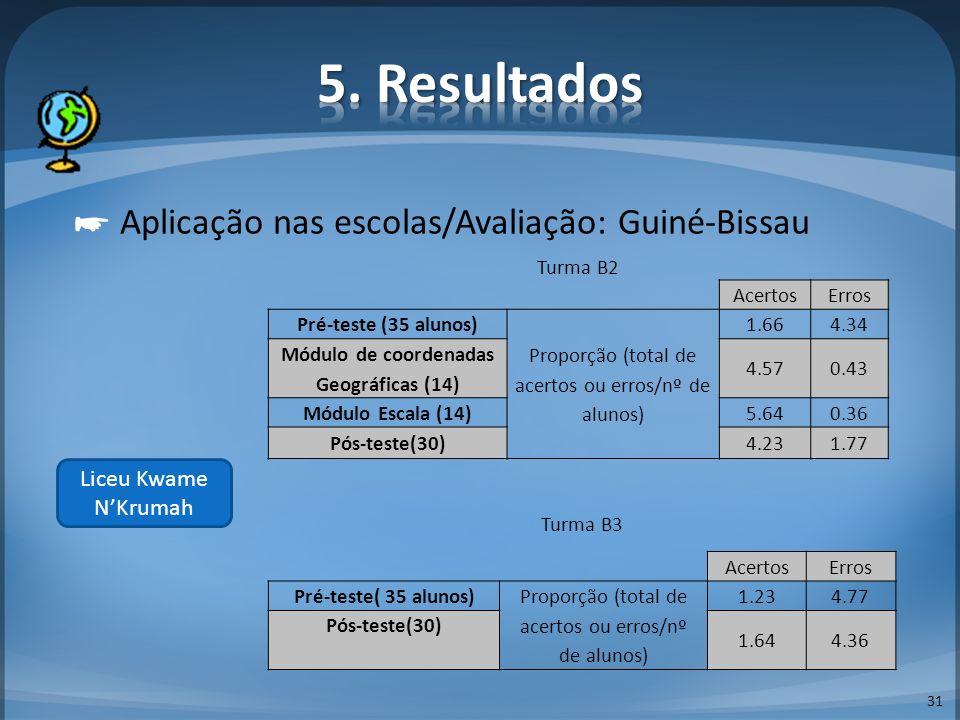 31 Aplicação nas escolas/Avaliação: Guiné-Bissau Liceu Kwame NKrumah Turma B2 AcertosErros Pré-teste (35 alunos) Proporção (total de acertos ou erros/