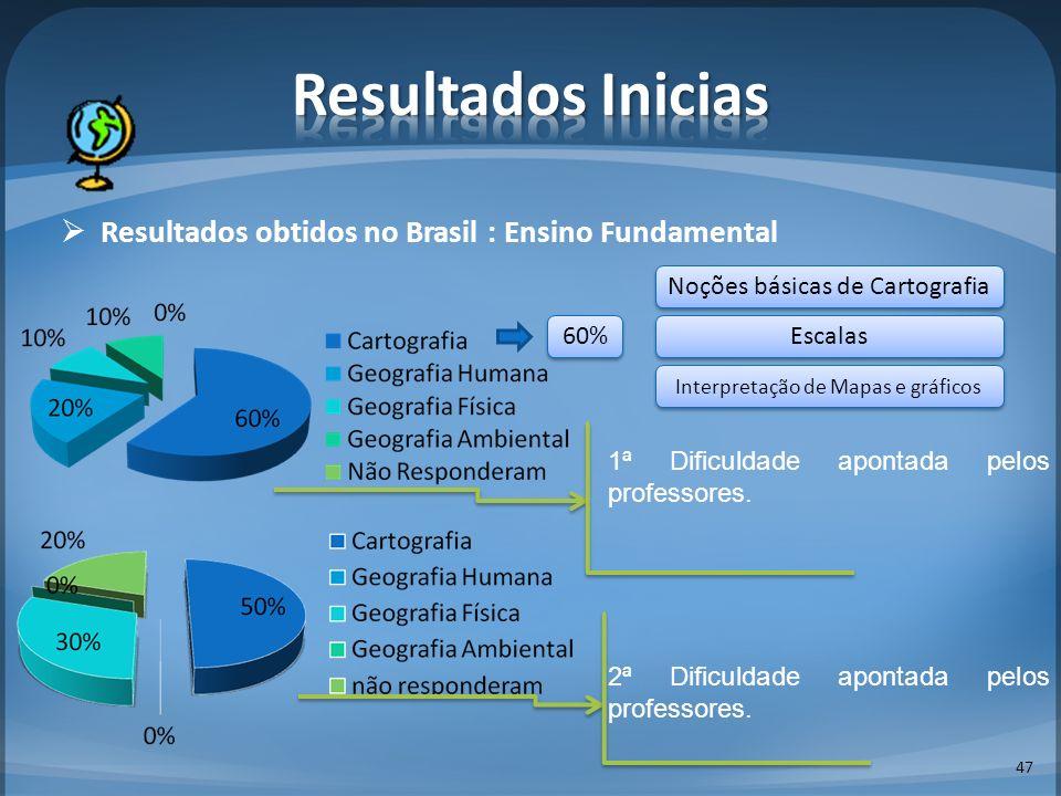 Resultados obtidos no Brasil : Ensino Fundamental 47 1ª Dificuldade apontada pelos professores. 2ª Dificuldade apontada pelos professores. 60% Noções