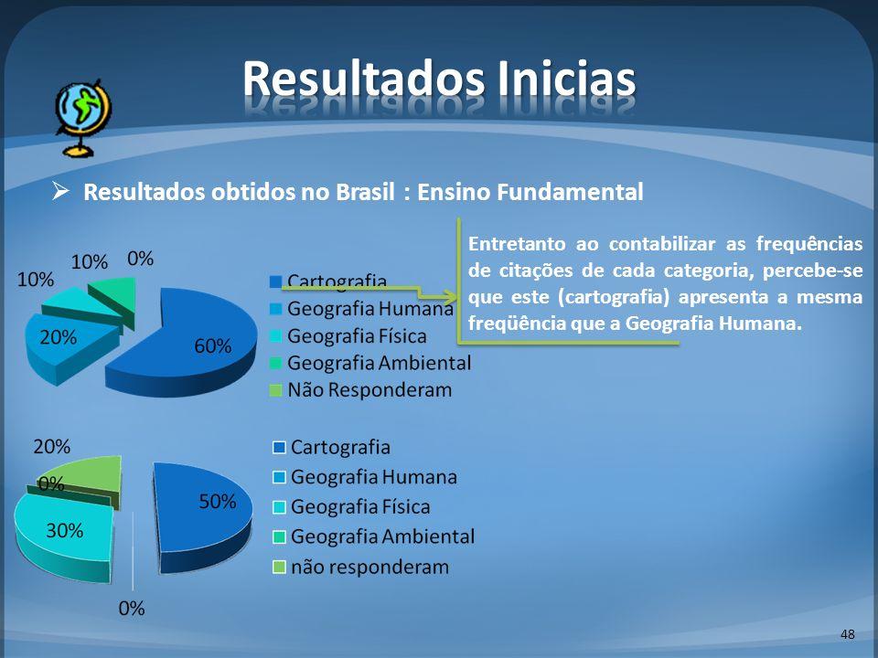 Resultados obtidos no Brasil : Ensino Fundamental 48 Entretanto ao contabilizar as frequências de citações de cada categoria, percebe-se que este (car
