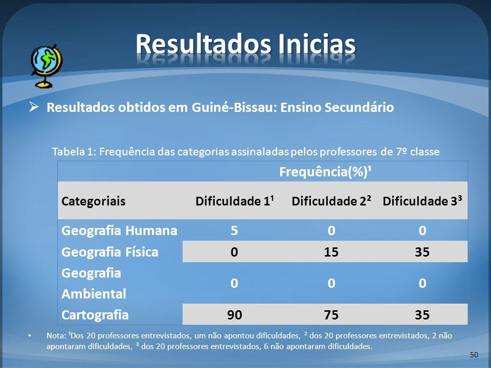 Resultados obtidos em Guiné-Bissau: Ensino Secundário Tabela 1: Frequência das categorias assinaladas pelos professores de 7º classe Nota: ¹Dos 20 pro