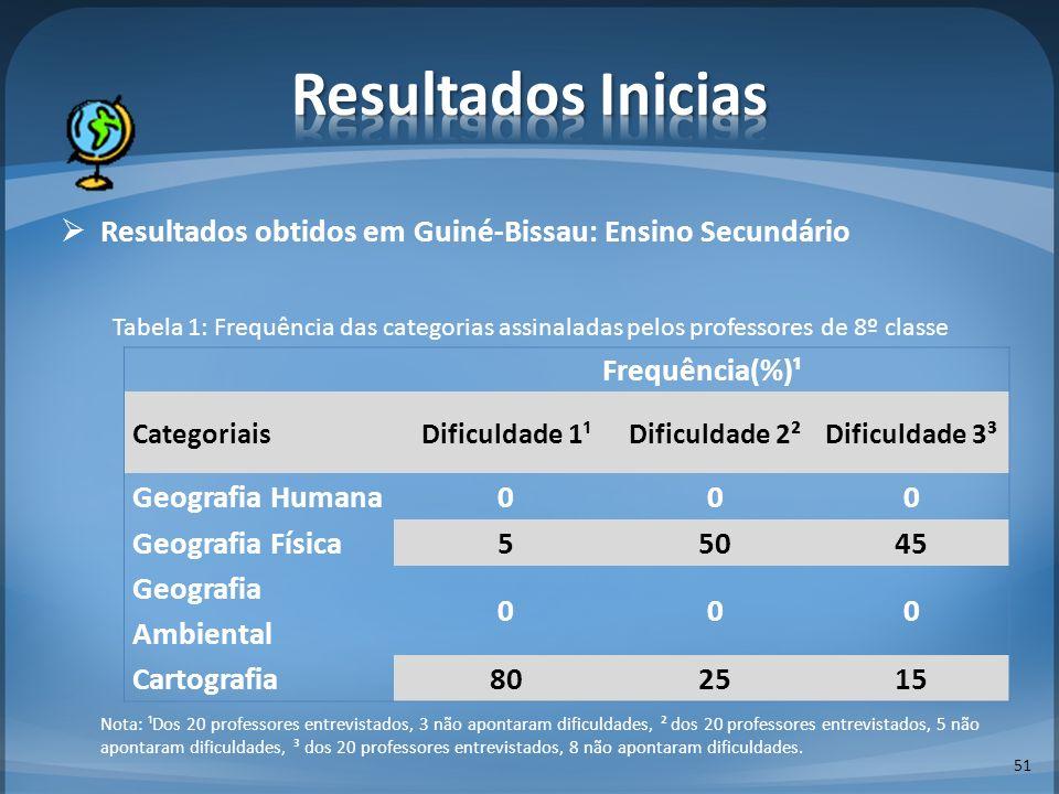 Resultados obtidos em Guiné-Bissau: Ensino Secundário Tabela 1: Frequência das categorias assinaladas pelos professores de 8º classe Nota: ¹Dos 20 pro