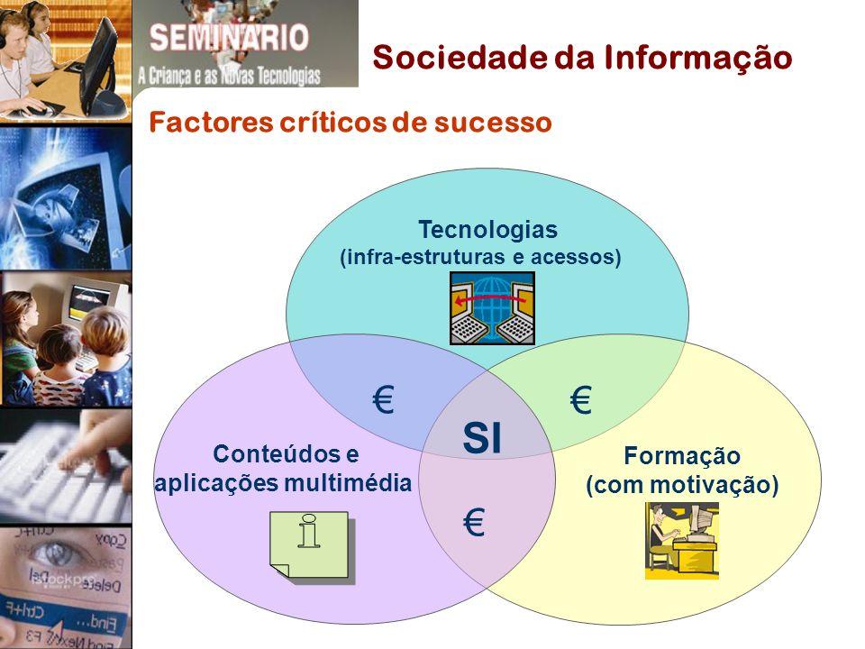 Tecnologias (infra-estruturas e acessos) Conteúdos e aplicações multimédia Formação (com motivação) SI Factores críticos de sucesso Sociedade da Informação