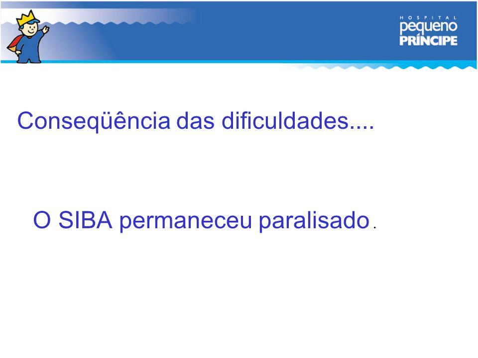 Conseqüência das dificuldades.... O SIBA permaneceu paralisado.