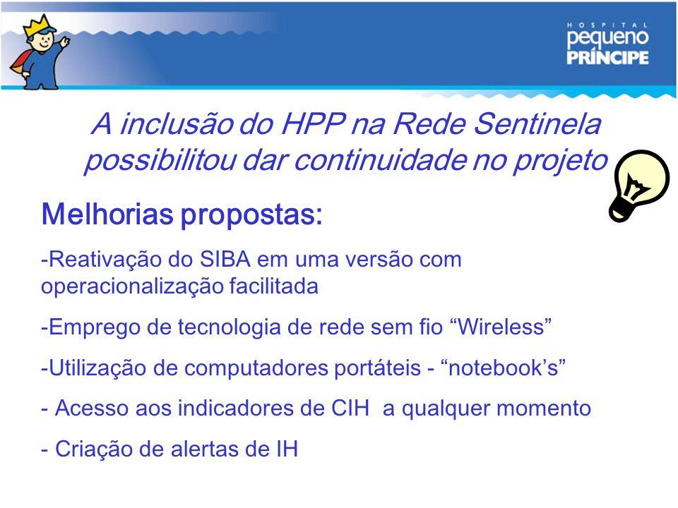 A inclusão do HPP na Rede Sentinela possibilitou dar continuidade no projeto Melhorias propostas: -Reativação do SIBA em uma versão com operacionaliza