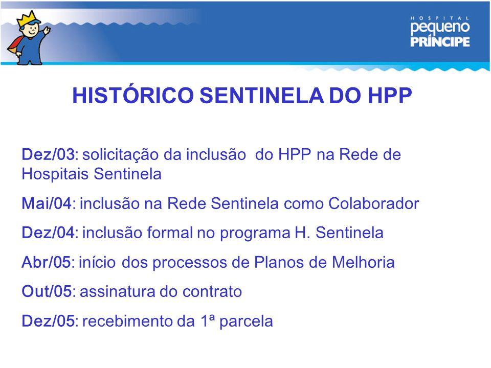 Dez/03: solicitação da inclusão do HPP na Rede de Hospitais Sentinela Mai/04: inclusão na Rede Sentinela como Colaborador Dez/04: inclusão formal no p