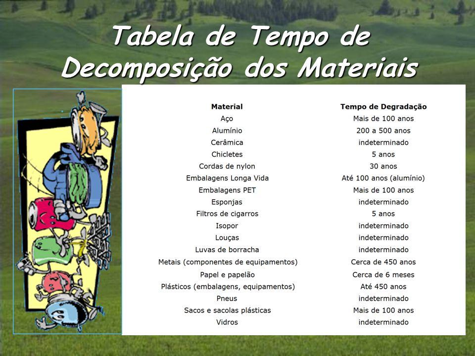 Tabela de Tempo de Decomposição dos Materiais