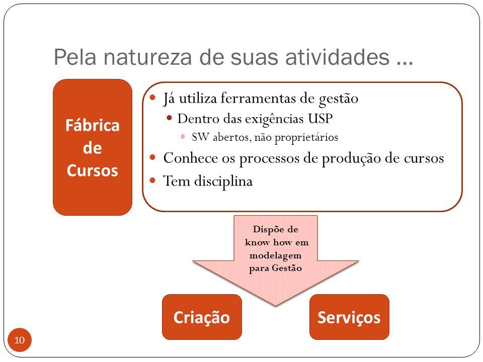 Pela natureza de suas atividades... 10 Já utiliza ferramentas de gestão Dentro das exigências USP SW abertos, não proprietários Conhece os processos d