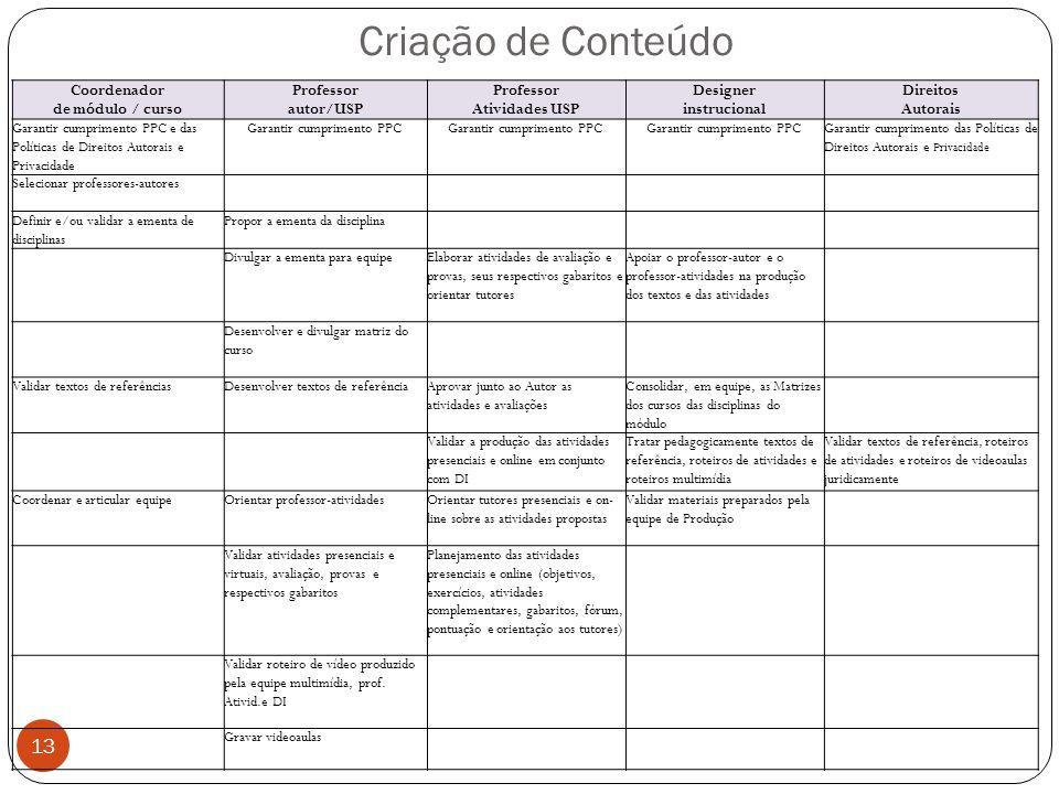 Criação de Conteúdo 13 Coordenador de módulo / curso Professor autor/USP Professor Atividades USP Designer instrucional Direitos Autorais Garantir cum
