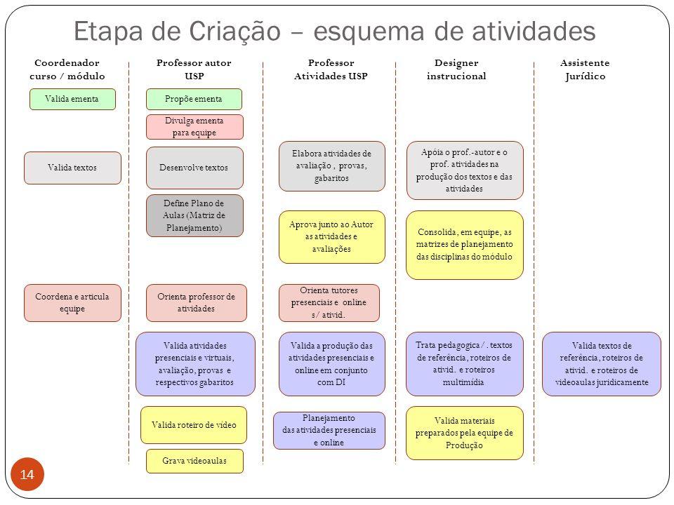 Etapa de Criação – esquema de atividades 14 Coordenador curso / módulo Professor autor USP Professor Atividades USP Designer instrucional Assistente J