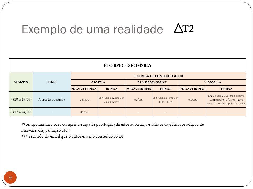 Exemplo de uma realidade 9 *tempo mínimo para cumprir a etapa de produção (direitos autorais, revisão ortográfica, produção de imagens, diagramação et